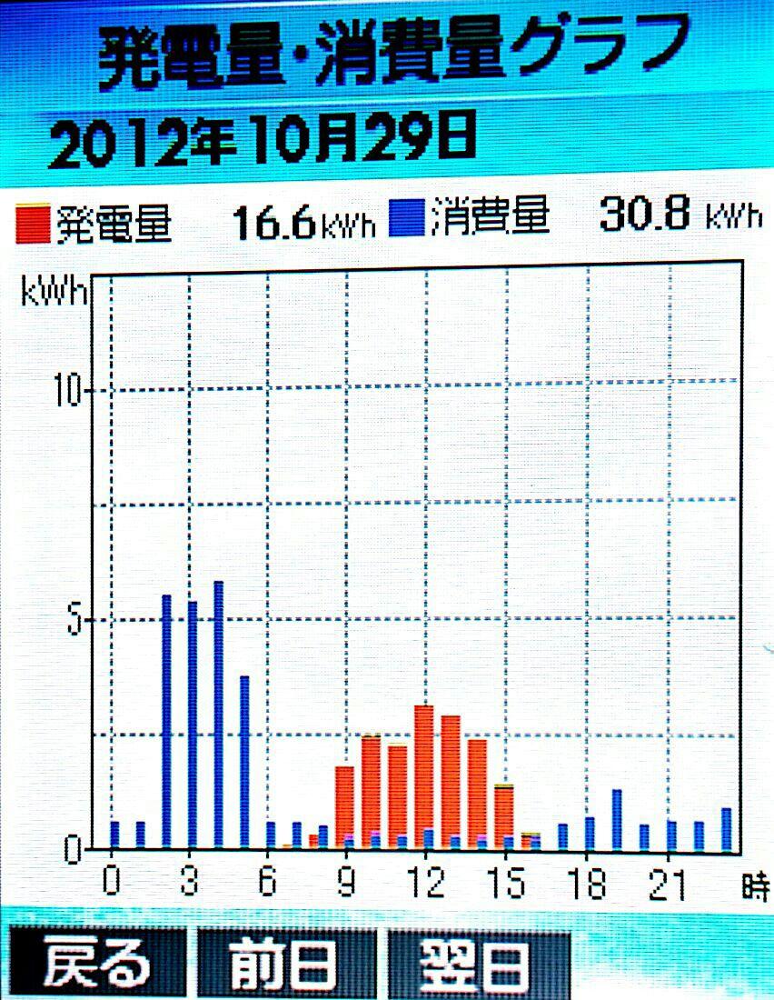 10-29hatuden-syouhi.jpg