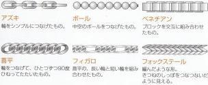 ネックレス(ペンダント)のチェーンの種類