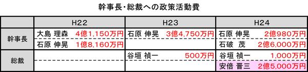20141016自民党総裁幹事長への政策活動費