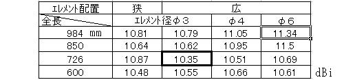 2 利得の表