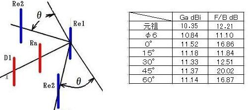 a 反射器表