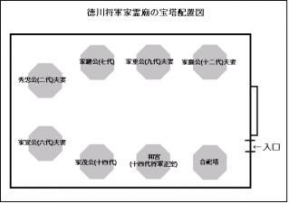 霊廟内配置図