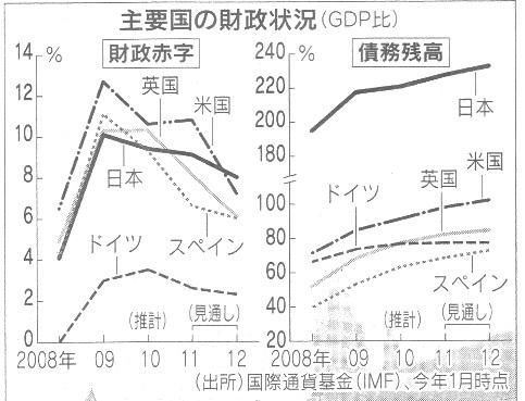 主要国 財政赤字.jpg