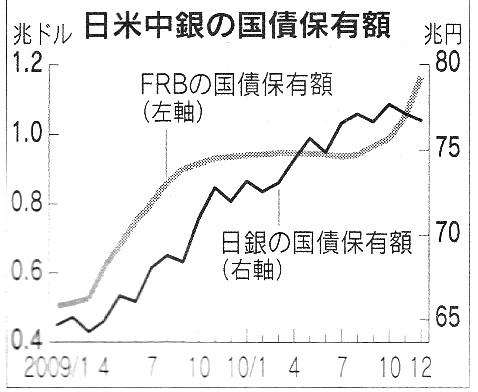 日米中銀の国債保有額