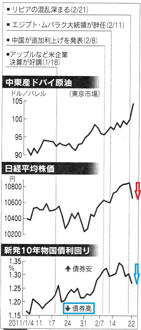 株安 国債上昇 円高