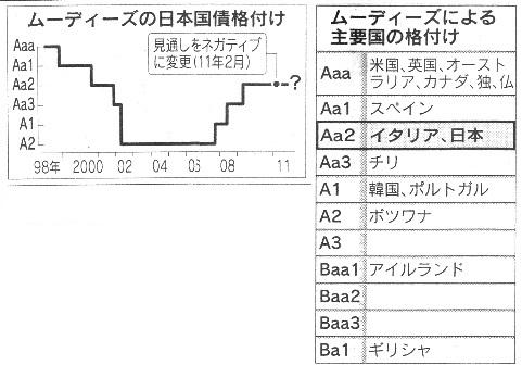 日本国債 格付け