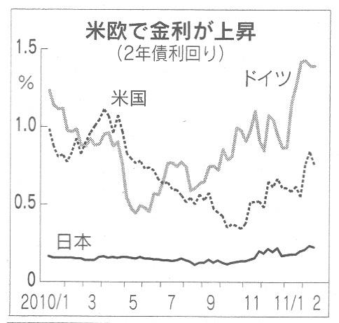 金利 アメリカ 日本
