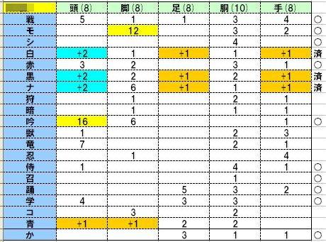 型紙収集状況倉庫ちゃん20110804