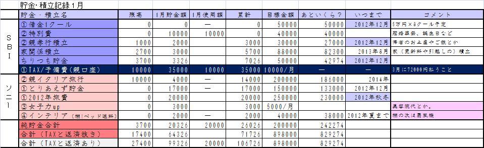 2012年1月貯金