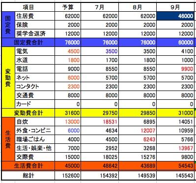 2014年9月収支