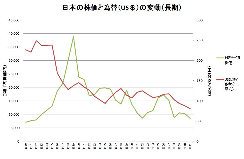 日本の株価と為替(US$)の変動(長期)