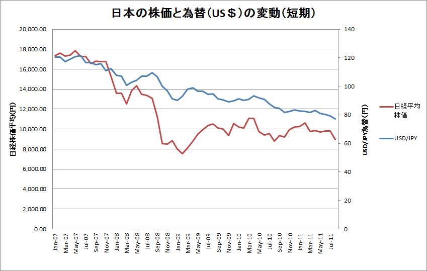 日本の株価と為替(US$)の変動(短期)