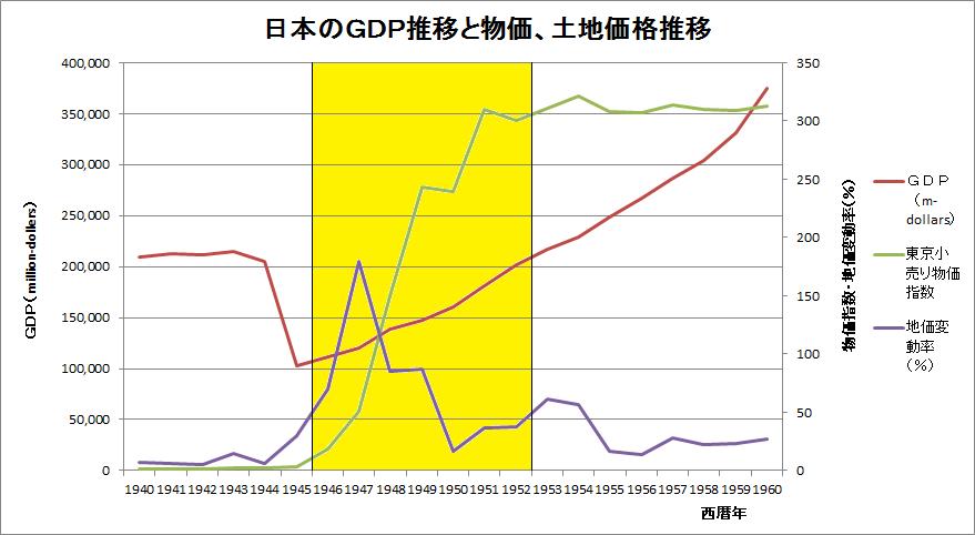 日本のGDP推移と物価、土地価格推移