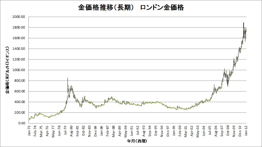 金価格推移(長期)