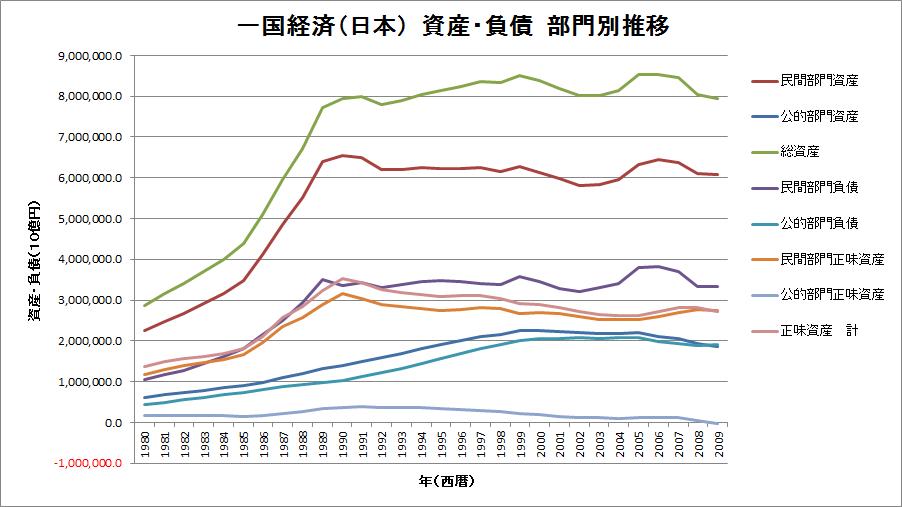 一国経済(日本) 資産・負債 部門別推移