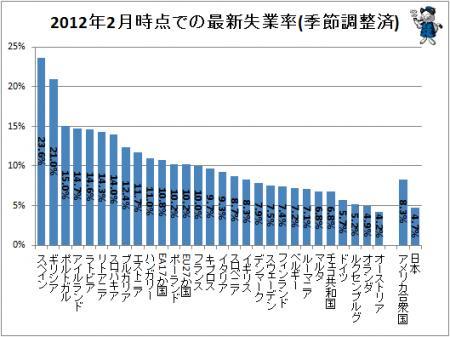 2012年2月の最新失業率(季節調整済)