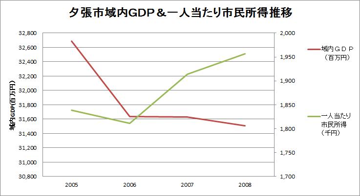 夕張市域内GDP&一人当たり市民所得推移