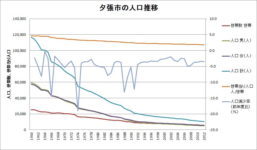 夕張市の人口推移(修正版)