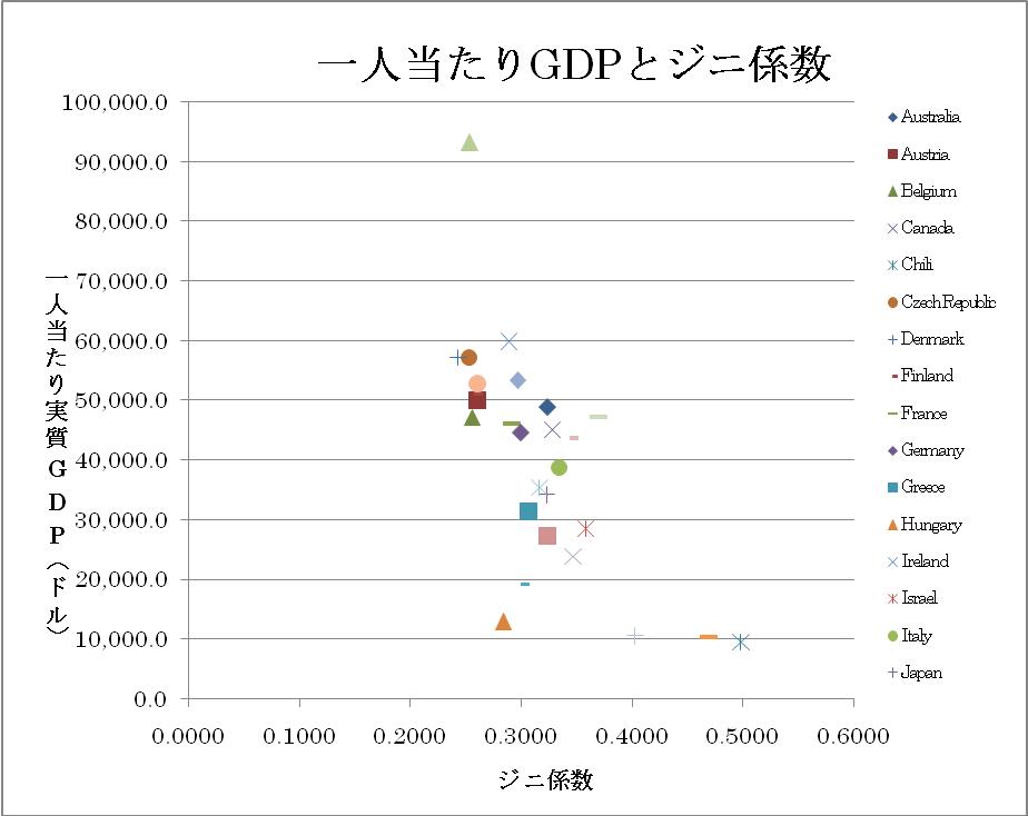 一人当たりGDPとジニ係数