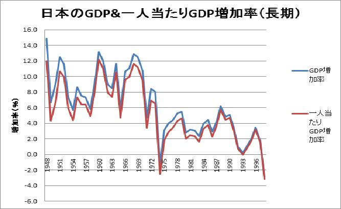 図2 日本のGDP成長率&一人当たりGDP成長率(昭和23年~平成10年)