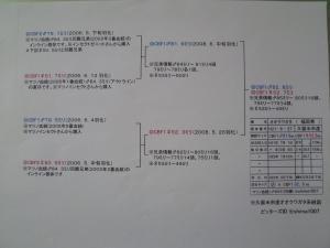 久留米82.8(CBF1)系統図