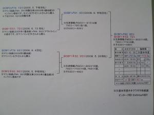 久留米52.7(CBF1)系統図