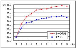 蓄熱データ2