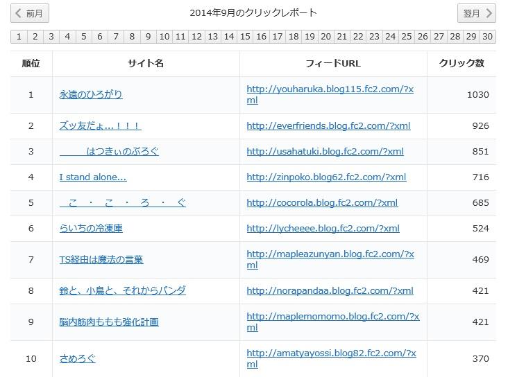 月別レポート -201409