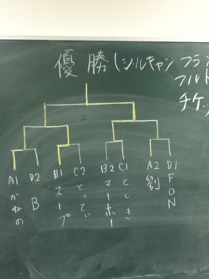 三田祭ダブル結果