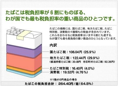 タバコの税の割合