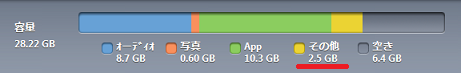 iPhone4S容量