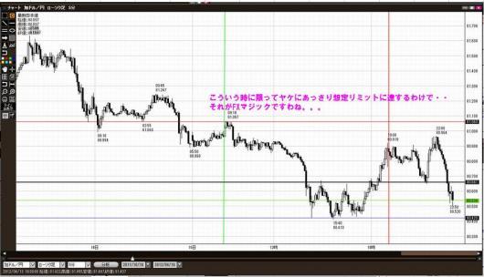 カナダ円リミット