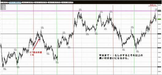 10月9日オージー円