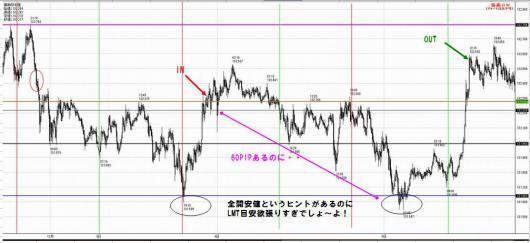 12月3日ポンド円5分足