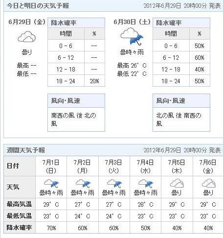 6.29天気