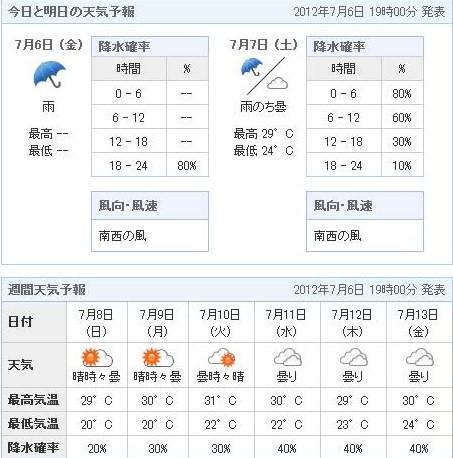 2012.07.06の週間天気予報
