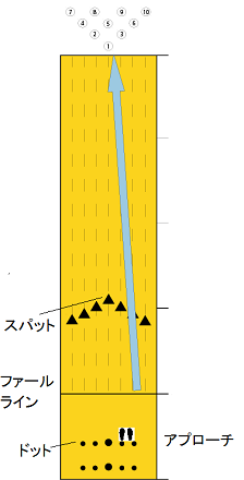 1投目立ち位置