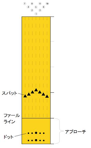 レーンの構造