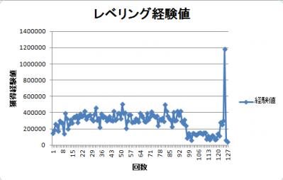 経験値グラフ