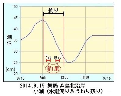 釣行時の舞鶴潮位グラフと釣果
