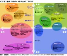 $ビジネス書で「知」のトレーニングを! ~ 知磨き倶楽部-書評ブロガーマトリックス2010
