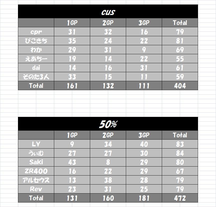 cus vs 50