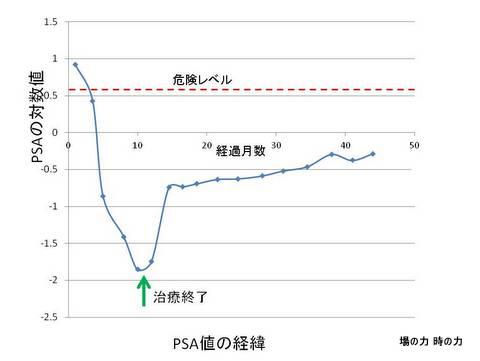 PSA経緯1410