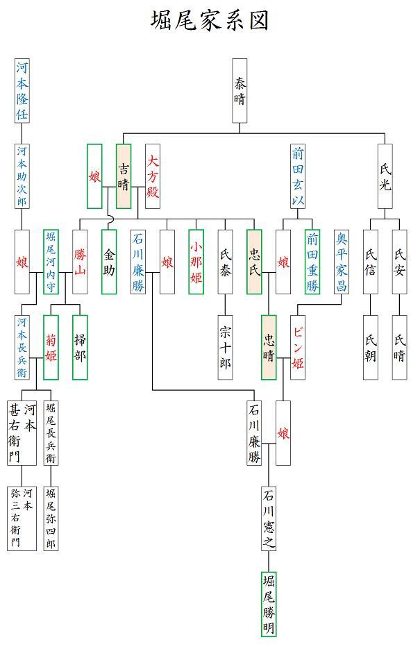 堀尾家系図3