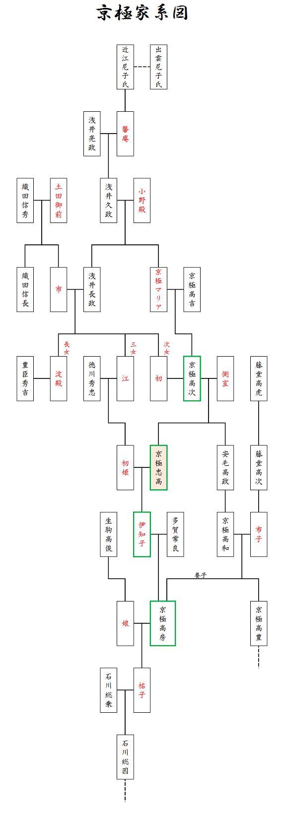 京極家系図