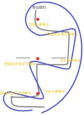フェッチ+クロスドライブ