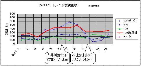 2011トレ記録推移