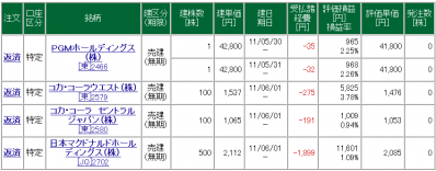 松井証券 一般信用