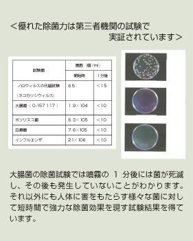 除菌力の証明試験