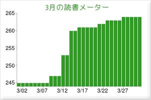 2012年3月読書グラフ